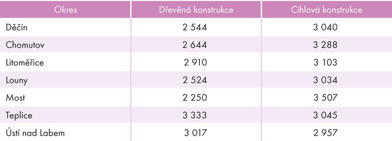 Průměrné investiční náklady na výstavbu rodinného domu podle typu konstrukce vokresech Ústeckého kraje vroce 2016 (vtis.Kč)