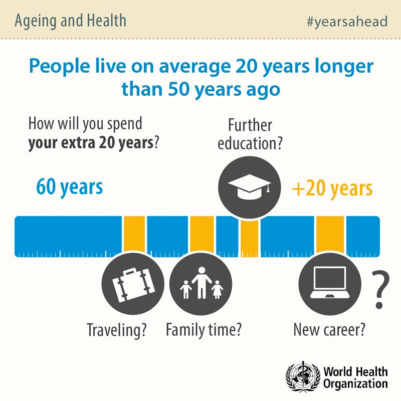 WHO: stárnutí