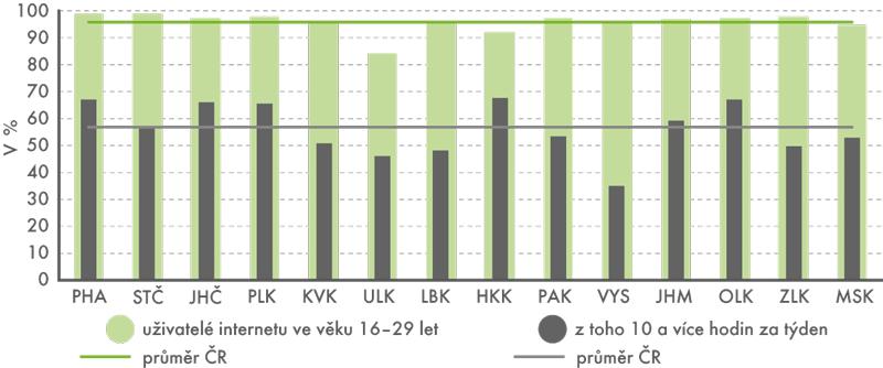 Uživatelé internetu podle krajů vroce 2015 (tříletý průměr)