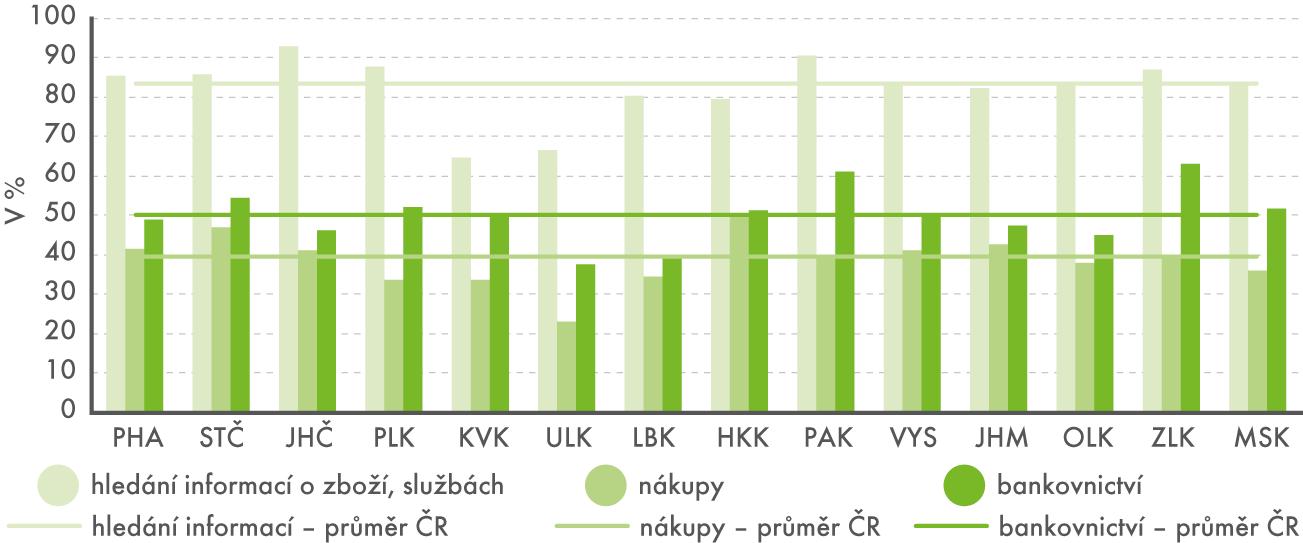 Využívání internetu osobami ve věku 16–29 let pro vyhledávání informací, nákupy ainternetové bankovnictví podle krajů vroce 2015 (tříletý průměr)