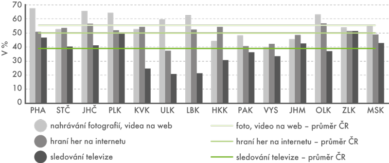 Využívání internetu osobami ve věku 16–29 let pro nahrávání fotografií a videa na web, hraní her a sledování televize podle krajů v roce 2015 (tříletý průměr)