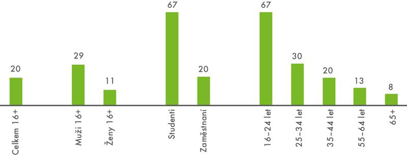 Hraní videoher přes internet včeské populaci starší 16 let vroce 2017 (vposledních 3 měsících, v%)