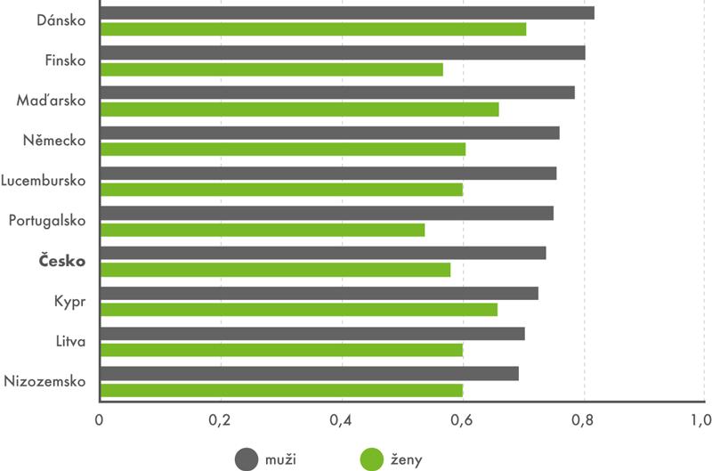Srovnání 10 zemí EU snejvětším podílem hráčů ve věku 16–24 let vroce 2016