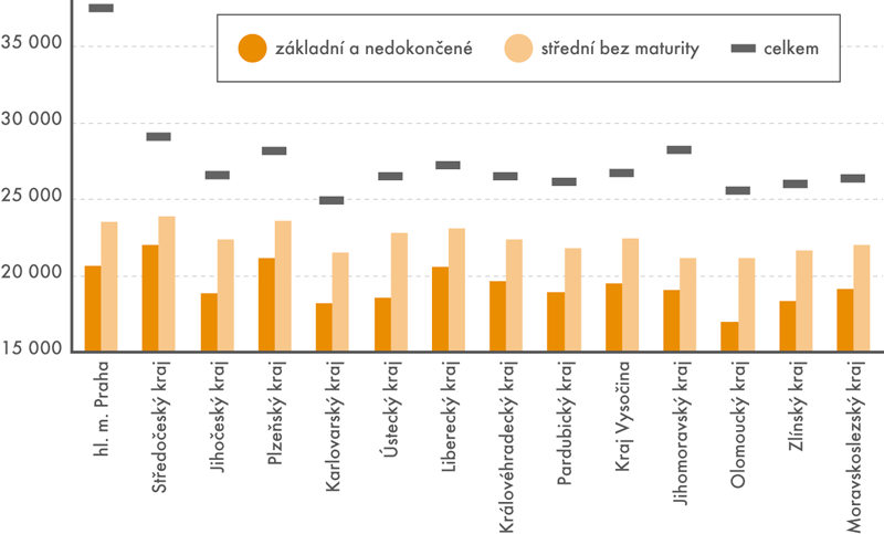 Průměrné měsíční mzdy zaměstnanců bez maturity vporovnání sprůměrnou mzdou vkraji (vKč)