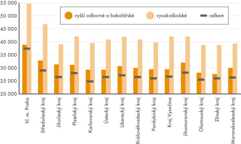 Průměrné měsíční mzdy zaměstnanců spomaturitním vzděláním vporovnání sprůměrnou mzdou vkraji (vKč)