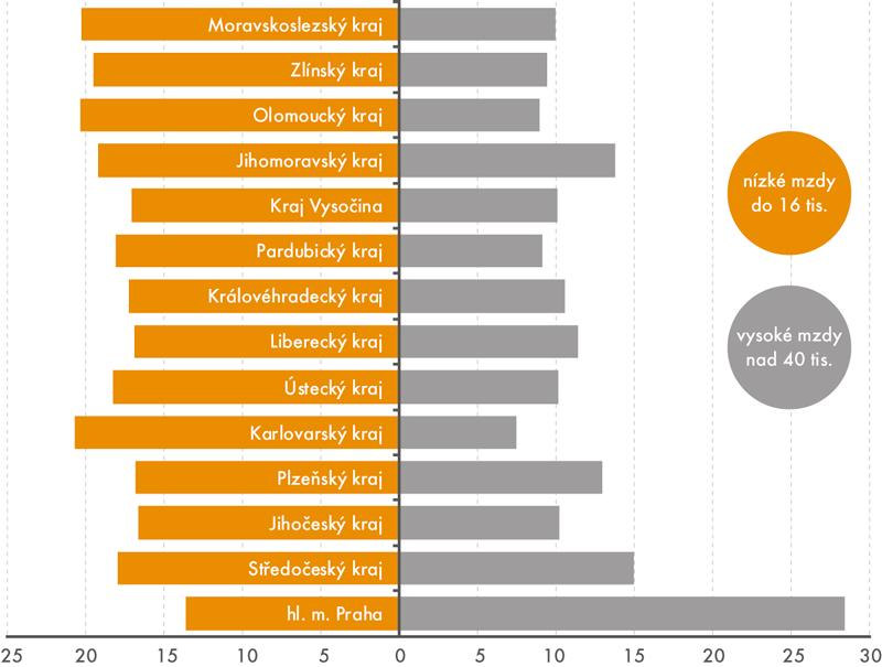 Podíl zaměstnanců pobírajících méně než 16tis.Kč avíce než 40tis.Kč podle krajů (v%)