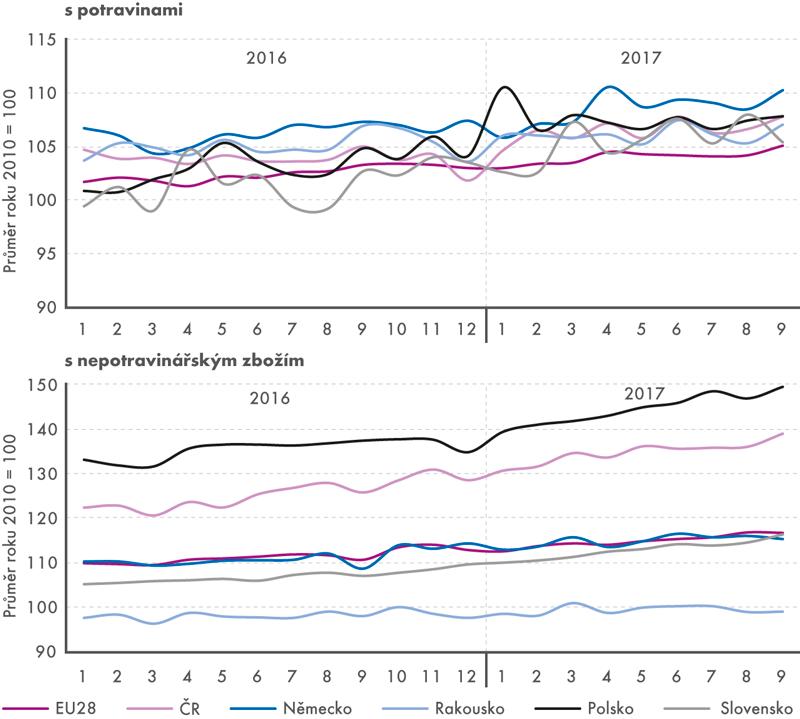 Tržby vmaloobchodě (stálé ceny, sezónně očištěno, v%) spotravinami anepotravinářským zbožím