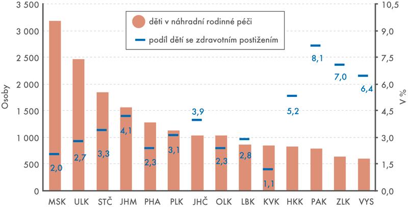 Děti vnáhradní rodinné péči*) podle krajů – tříletý průměr let 2014–2016