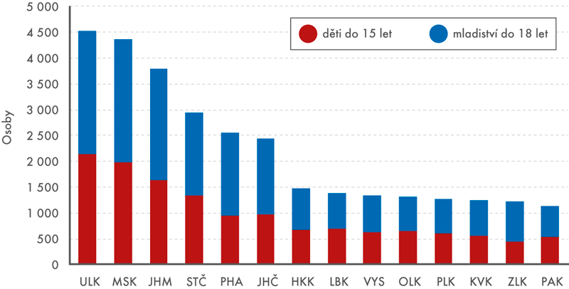Děti amladiství evidovaní kurátory pro mládež podle krajů, průměr let 2014–2016