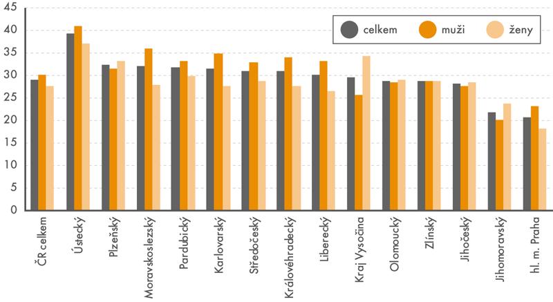 Podíl zaměstnanců pracujících na směny podle krajů apohlaví vČR vroce 2016 (v%)
