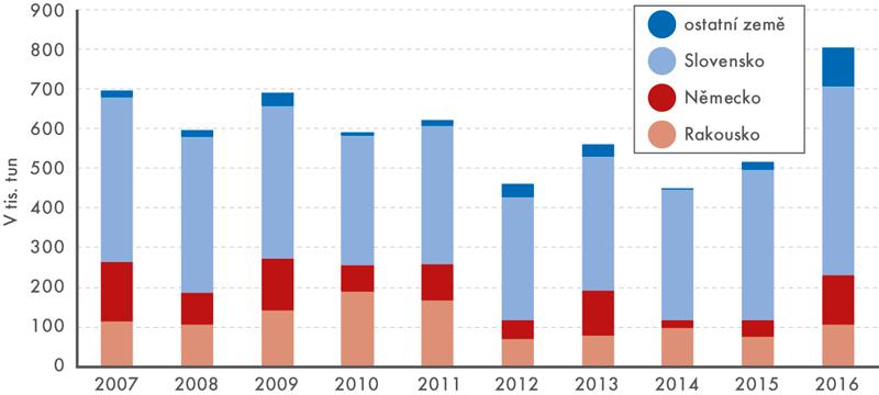 Struktura dovozů motorového benzinu podle zemí, 2007–2016