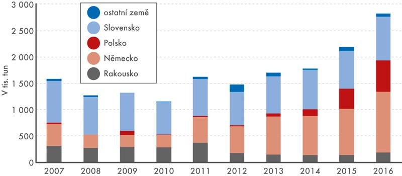 Struktura dovozů motorové nafty podle zemí, 2007–2016