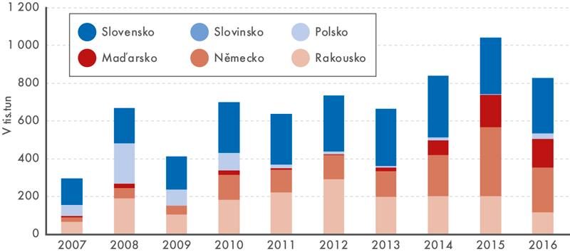 Struktura vývozů motorové nafty podle zemí, 2007–2016