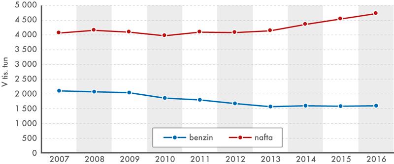 Dodávky motorového benzinu anafty na trh ČR celkem, 2007–2016