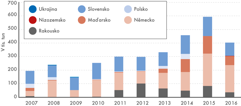 Struktura vývozů motorového benzinu podle zemí, 2007–2016