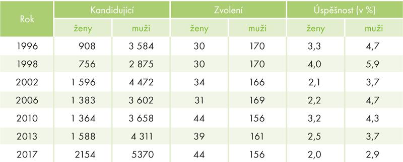 Kandidující azvolení do PS PČR 1996–2017