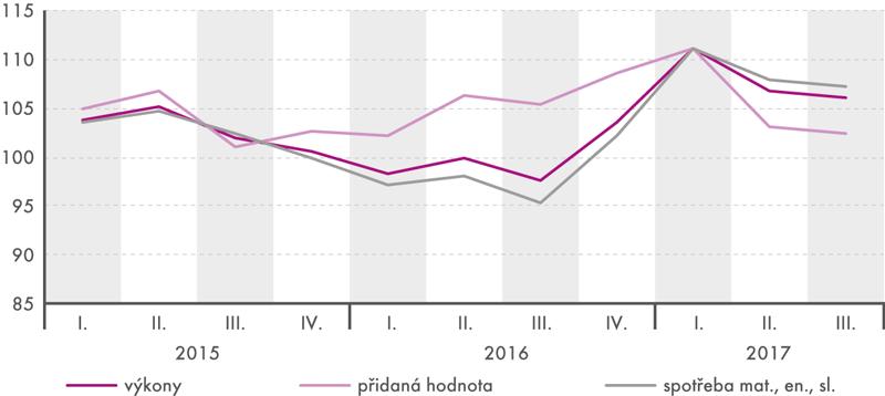 Vývoj přidané hodnoty anavazujících ukazatelů vprůmyslu ve čtvrtletích 2015 až 2017 (stejné období předchozího roku = 100)