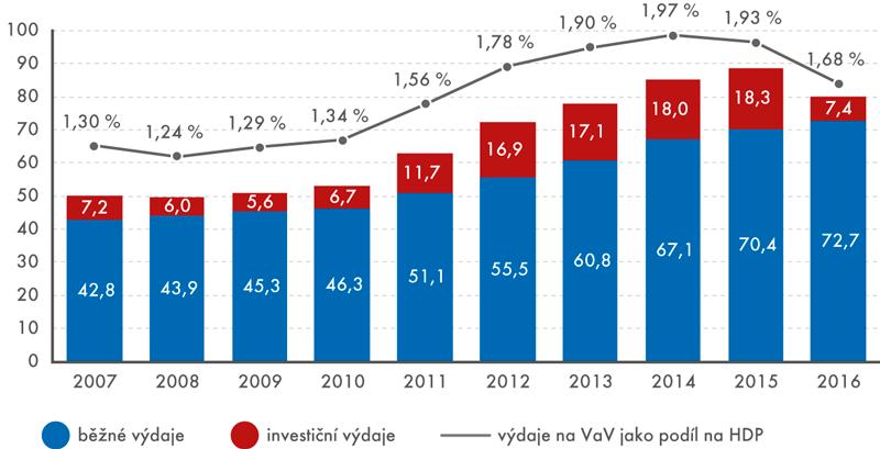 Výdaje na VaV vČeské republice podle druhu výdajů (mld.Kč)