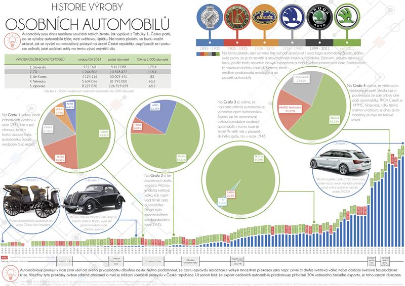 Historie výroby osobních automobilů