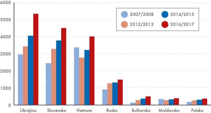 Cizinci žáci základních škol podle vybraných státních občanství – vývoj od školního roku 2007/2008