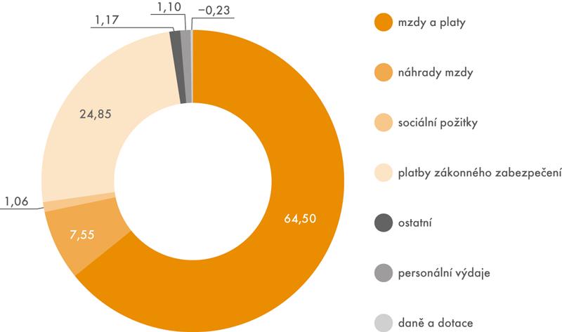 Struktura nákladů práce vroce 2016 (v%)