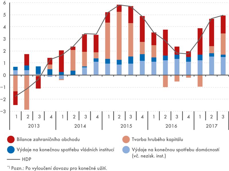 Příspěvky výdajových složek ke změně HDP*) (stálé ceny, meziročně, příspěvky vp. b., HDP v%)