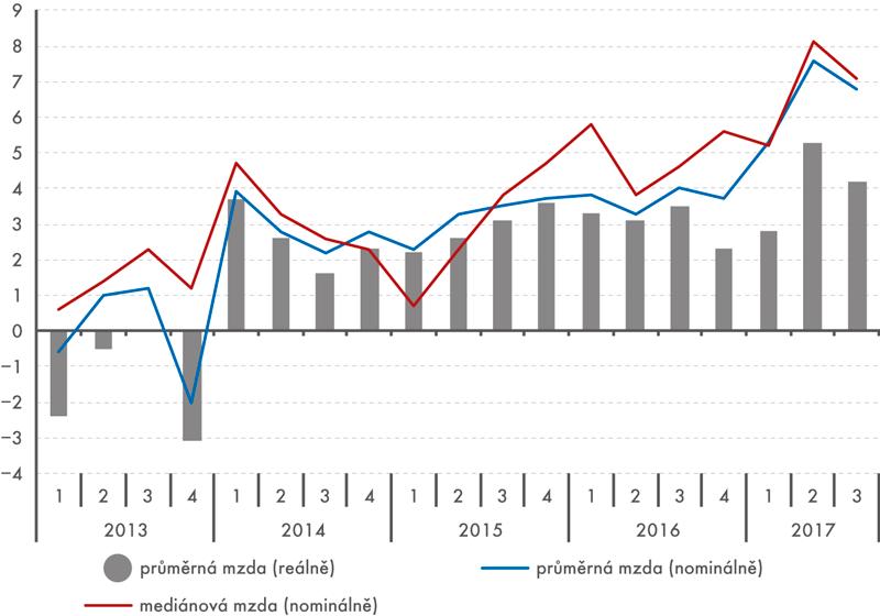 Průměrná hrubá měsíční mzda amzdový medián (na přepočtené počty zaměstnanců, meziroční růst v%)