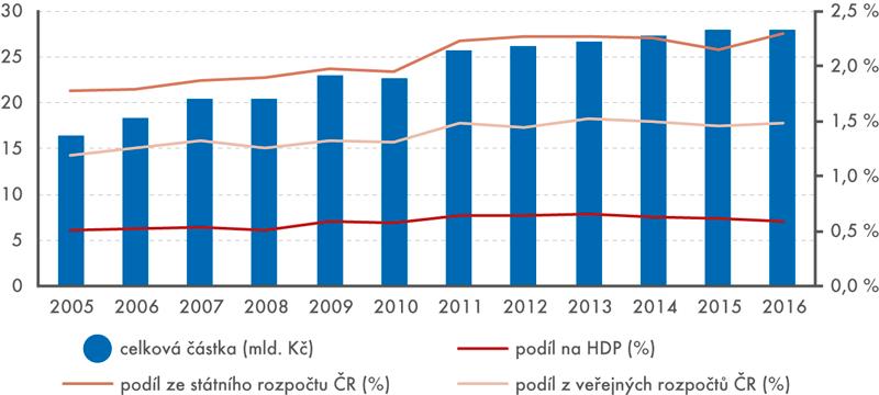 Státní rozpočtové výdaje na VaV, 2005 až 2016