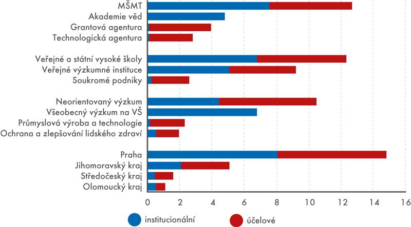 Státní rozpočtové výdaje na VaV podle hlavních poskytovatelů podpory, příjemců, socioekonomických oblastí akrajů, 2016