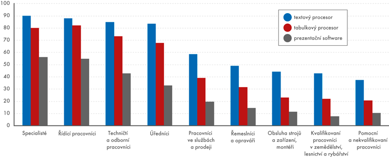 Využívání kancelářského softwaru podle typu zaměstnání (v%)