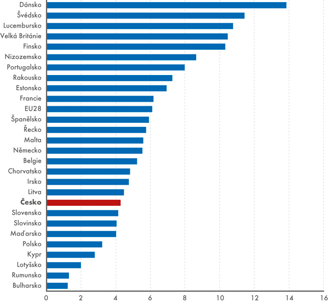 Programování v zemích EU, 2017 (% z jednotlivců 16–74 let)