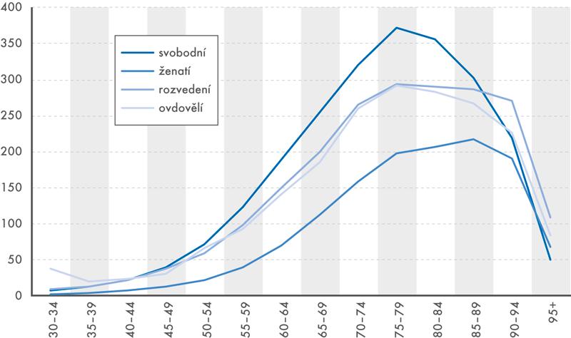 Standardizované míry úmrtnosti mužů vevěku 30+ podle rodinného stavu, 2014–2016