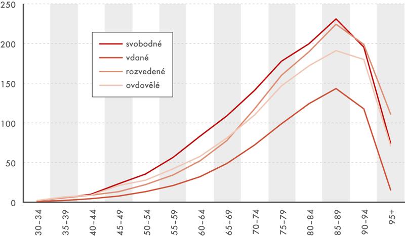 Standardizované míry úmrtnosti žen vevěku 30+ podle rodinného stavu, 2014–2016