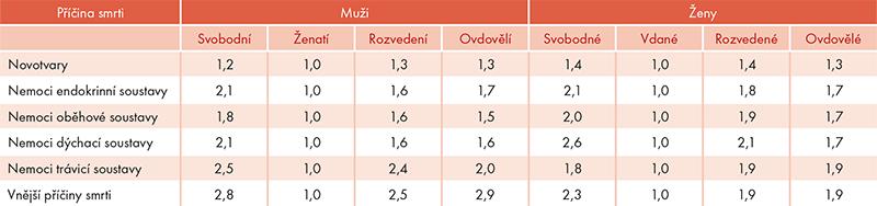 Srovnávací index standardizované míry úmrtnosti podle rodinného stavu apříčin smrti (míra úmrtnosti ženatých/vdaných = 1), 2014–2016