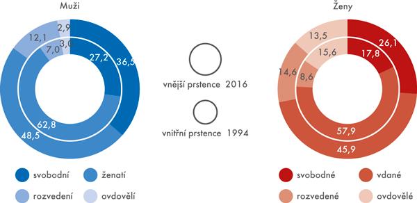 Podíly mužů ažen vevěku 15+ podle rodinného stavu vroce 1994 avroce 2016 (v%)