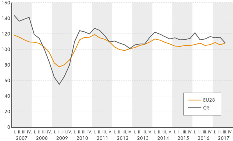 Činnosti související se zaměstnáním vletech 2007 až 2017 (meziroční indexy tržeb, vběžných cenách, očištěné okalendářní vlivy)