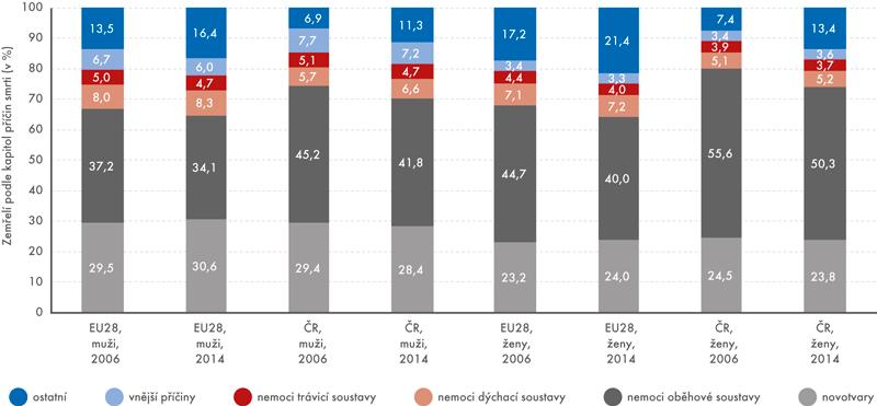 Zemřelí podle pohlaví avybraných kapitol příčin smrti vČR aEU28 vletech 2006 a2014 (v%)