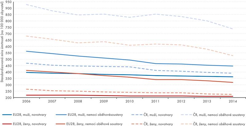 Standardizované míry úmrtnosti podle pohlaví nanovotvary anemoci oběhové soustavy vČR aEU28 vletech 2006–2014 (na100 tis. obyvatel)