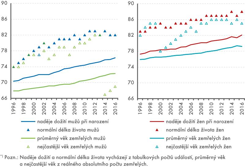 Ukazatele věkového rozložení tabulkového areálného počtu zemřelých, 1996–2016*)