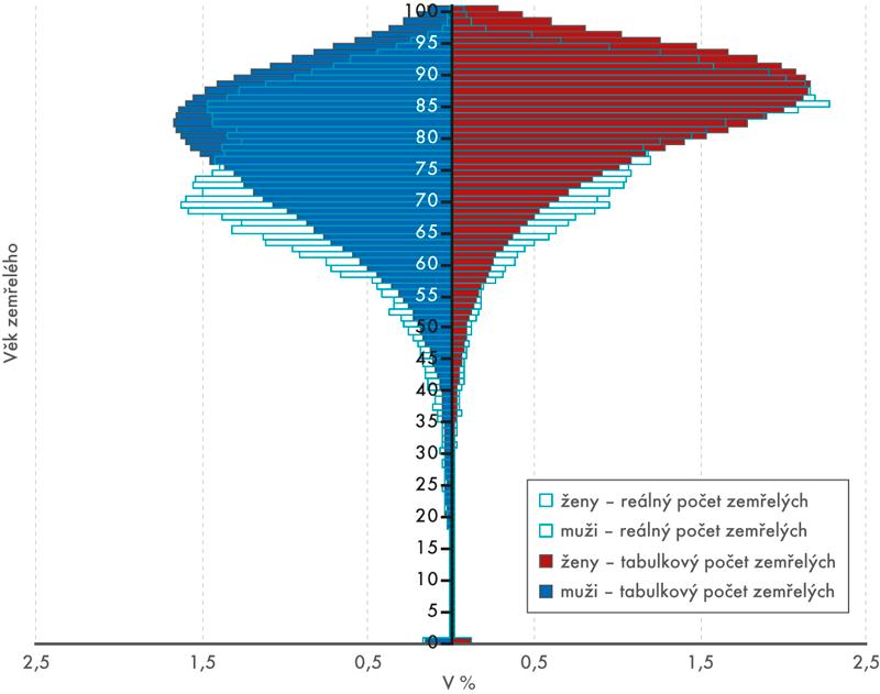 Relativní rozložení tabulkových areálných počtů zemřelých podle pohlaví avěku vroce 2016