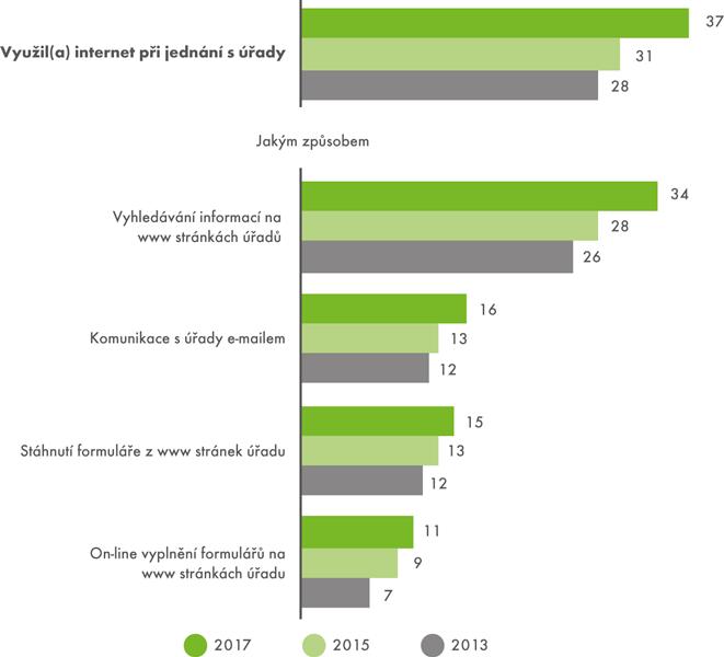 Využití internetu při jednání súřady (v% zjednotlivců 16+)
