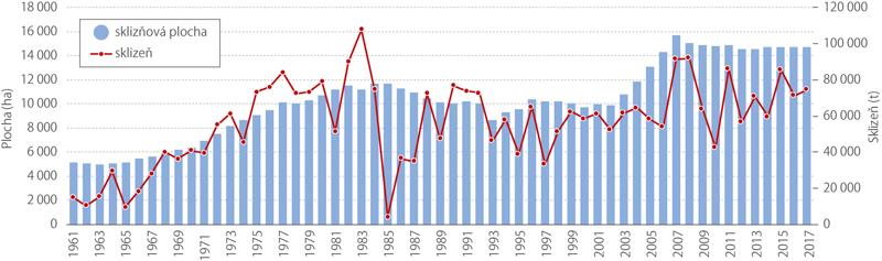 Sklizňové plochy asklizeň révy vinné vJihomoravském kraji, 1961–2017