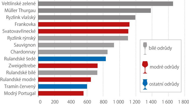 Výměra hlavních odrůd révy vinné vJihomoravském kraji, 2015 (ha)