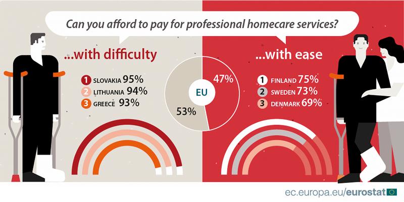 Eurostat: Kdo ajak často využívá služeb profesionálních poskytovatelů péče