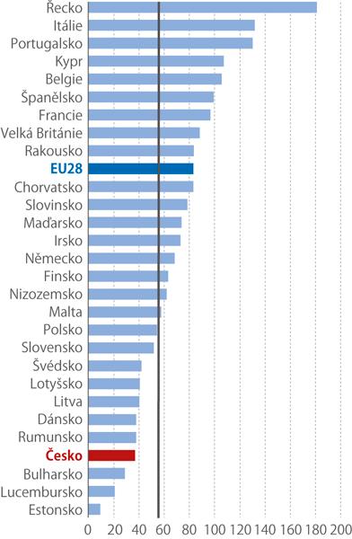 Dluh sektoru vládních institucí vEU, 2016 (% HDP)