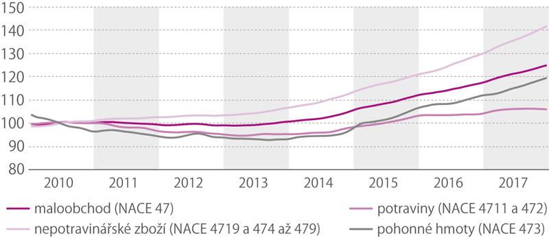 Tržby vmaloobchodě vČR vletech 2010–2017 (stálé ceny, trend, 2010 = 100)