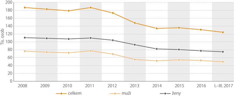 Vývoj počtu neaktivních ochotných pracovat, 2008–2017 podle pohlaví