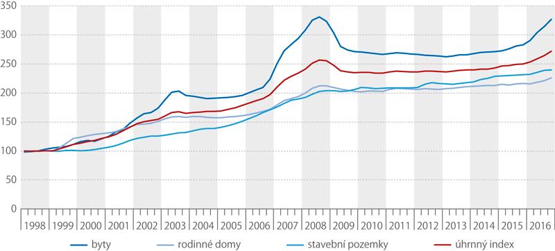 Cenový index nemovitostí (1998 = 100)