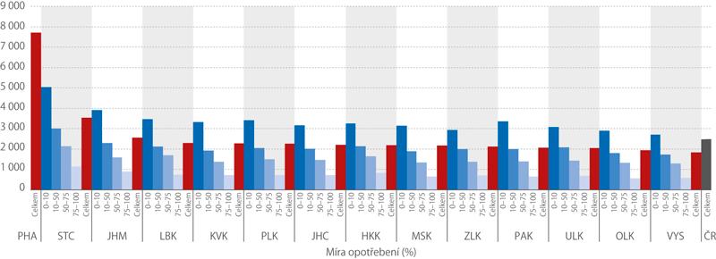 Rodinné domy podle míry opotřebení, 2014–2016 (Kč/m3)