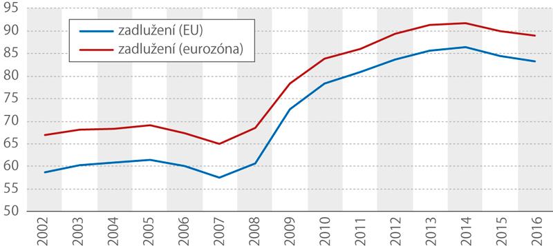 Míra zadlužení vEU aEvropské měnové unii, 2002–2016 (% HDP)